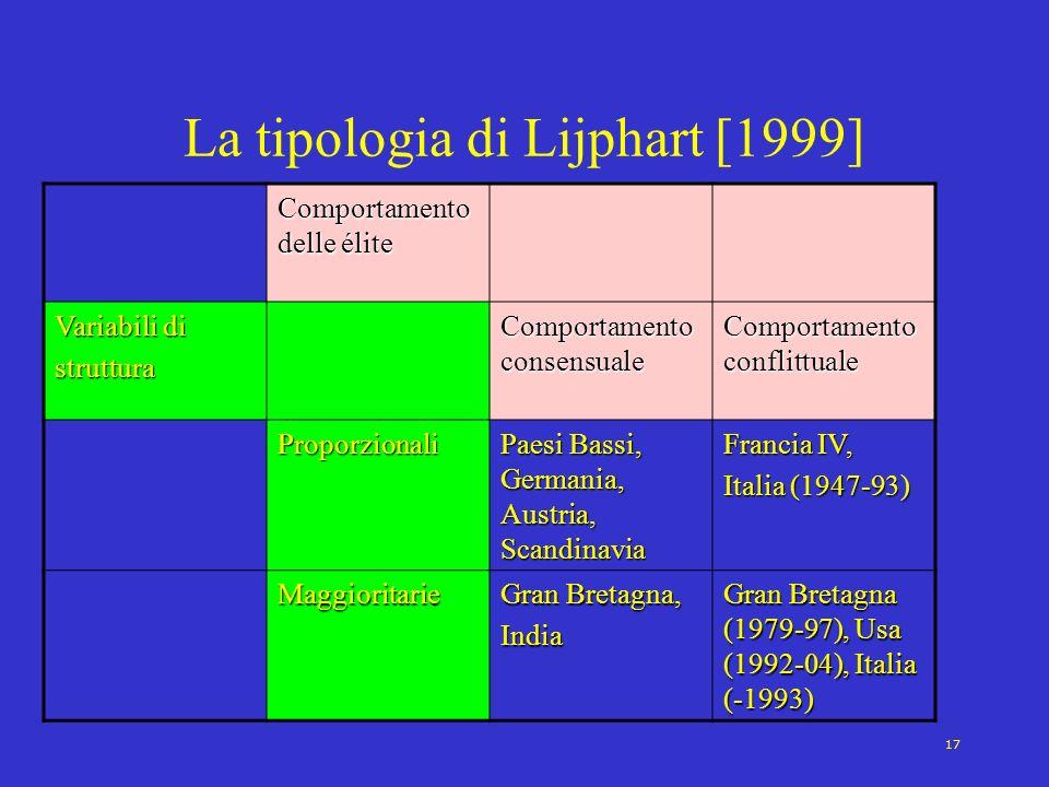 La tipologia di Lijphart [1999]